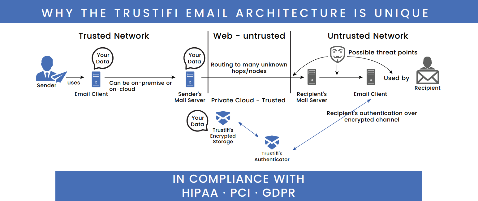 Why the Trustifi Email Architecture Is Unique